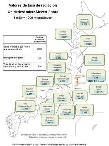 Seguimiento de la situación de las centrales nucleares de Japón