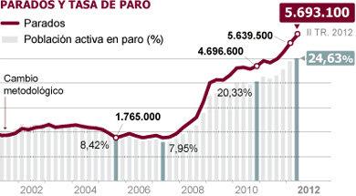 El paro sube en 53.500 personas y la tasa alcanza el 24,63%