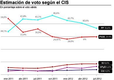 El PP se desploma en intención de voto y el PSOE no le saca partido
