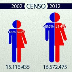 Censo 2012: Chile est� entre los pa�ses con menor crecimiento de su poblaci�n en Am�rica Latina