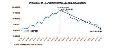 Los extranjeros aceleran su salida de España y alivian las cifras de paro