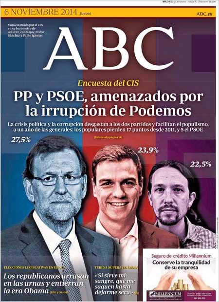 """'ABC' le da un nuevo 'revolcón' a Rajoy, por el CIS: """"La corrupción está carcomiendo su posición política"""""""