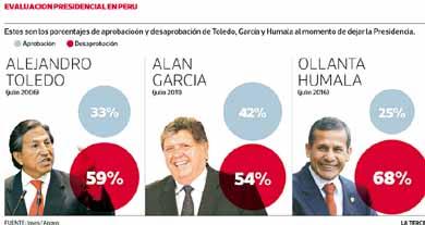 Ollanta Humala deja el poder como el Presidente peor evaluado