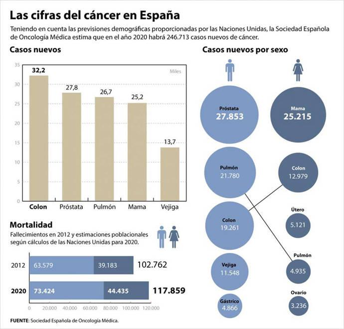 La incidencia del cáncer aumenta más rápido de lo previsto: 247.771 casos en 2015 en España