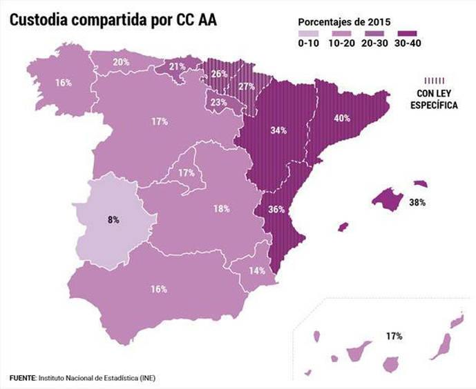 La custodia compartida salta del 2% al 25% en 10 años en España