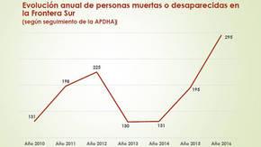 Se dispara el número de muertes y desapariciones de inmigrantes en la frontera sur española: 295 en 2016