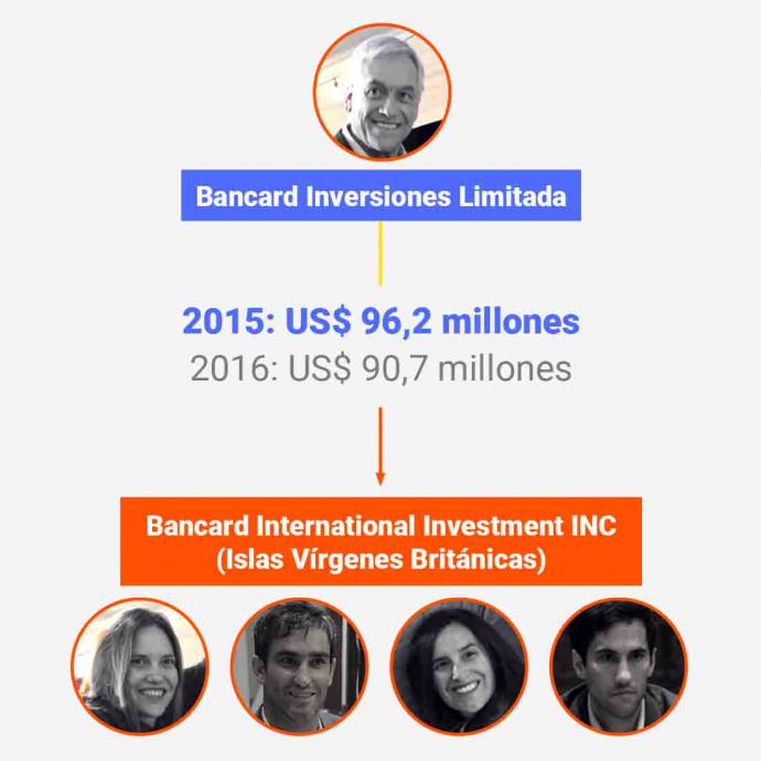 Las millonarias transferencias de la familia Piñera Morel a paraísos tributarios y la investigación del SII en contra de Bancard