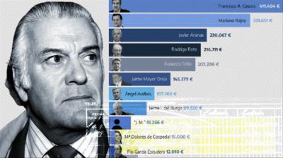 Dos décadas de sobresueldos a dirigentes del PP con dinero de la caja B