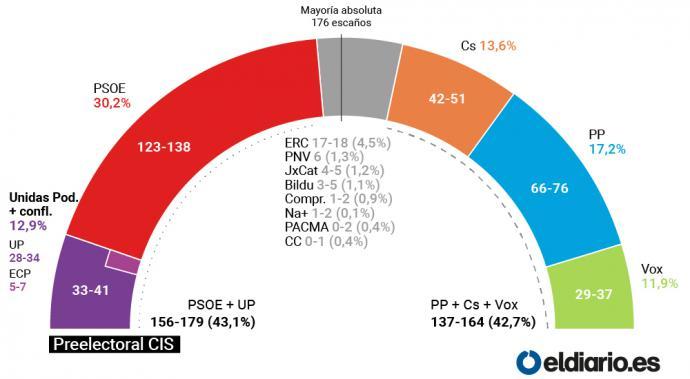 PSOE y Unidas Podemos, cerca de la mayoría absoluta y por encima de las tres derechas en votos y escaños