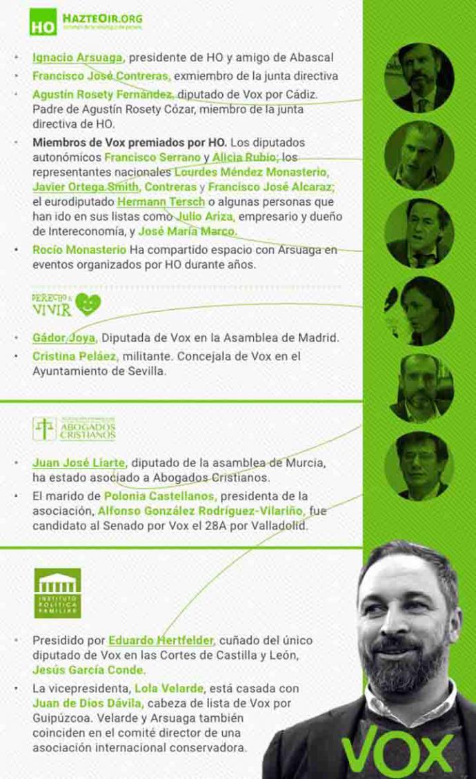 Vox mete en política y en las instituciones a miembros de Hazte Oír y el lobby ultracatólico que le ayudó en sus inicios
