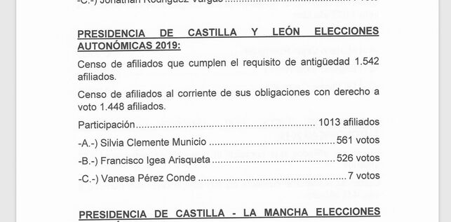 Ciudadanos paraliza la proclamación de Silvia Clemente como candidata al aparecer más votos que participantes