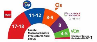 El CIS predice la victoria del PSOE en las europeas con entre 17 y 18 escaños seguido del PP con 11 o 12