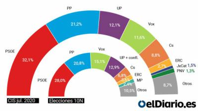Estimación de voto del CIS para julio de 2020 en unas elecciones generales