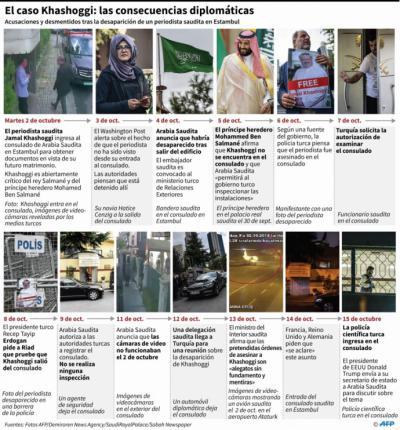 El cuerpo de Jamal Khashoggi fue cortado en pedazos tras ser asesinado, según CNN