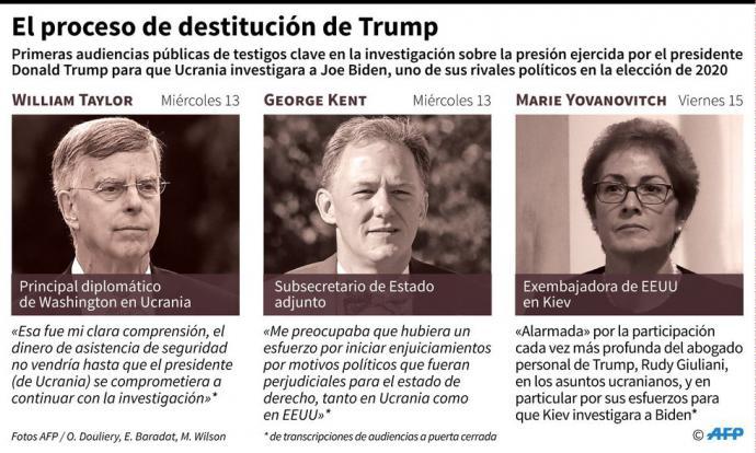 """El """"impeachment"""" a Donald Trump y sus inciertos efectos sobre las elecciones de 2020"""