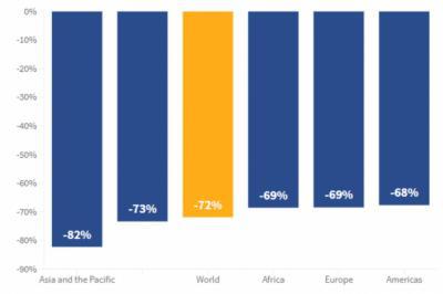 El turismo internacional perdió 900 millones de viajeros hasta octubre