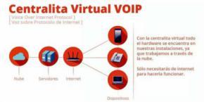 Conoce las nuevas centralitas virtuales
