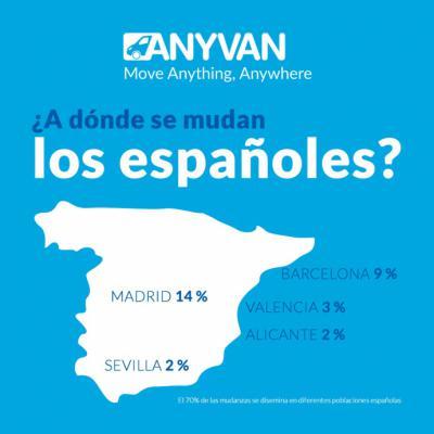 El 92% de los españoles no se mudaría más de 37 kilómetros