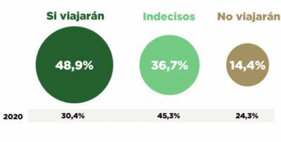 Un 37% de los españoles todavía no ha decidido si va a viajar este verano
