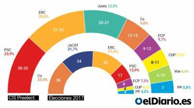 El CIS sitúa por primera vez al PSC de Salvador Illa en cabeza en las elecciones catalanas