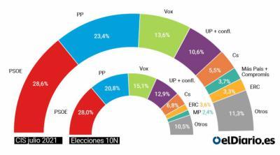 El PSOE se recupera, Unidas Podemos cae y Vox recorta distancias con el PP, según el CIS