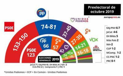 Un barómetro del CIS 'desfasado' da al PSOE de 130 a 150 parlamentarios