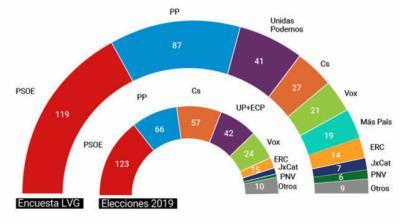 Encuesta realizada por 'La Voz de Galicia'