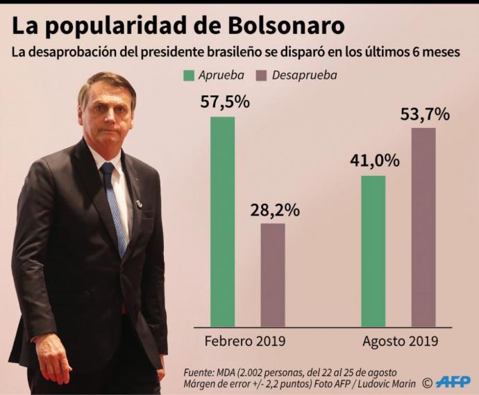 Bolsonaro promete abandonar los bolígrafos Bic por ser una marca 'francesa'