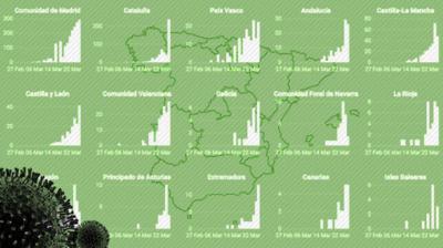 Los diferentes criterios con los que se recogen los datos impiden conocer la dimensión de la epidemia en España
