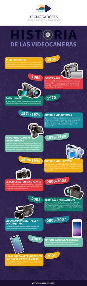 Historia de la videocámara: origen y evolución