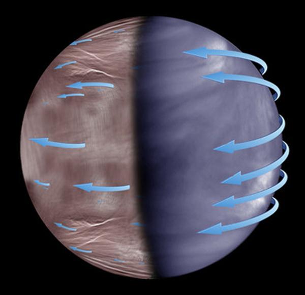 Esquema de la superrotación atmosférica de Venus en las nubes superiores. Mientras que la superrotación es más uniforme en el lado diurno de Venus (imagen tomada por la nave Akatsuki, derecha), en la noche esta se vuelve más caótica e impredecible (imagen tomada por Venus Express, izquierda)
