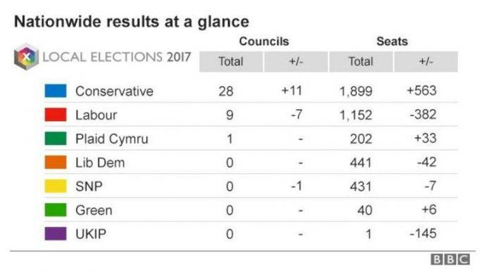 UK Local Elections 2017