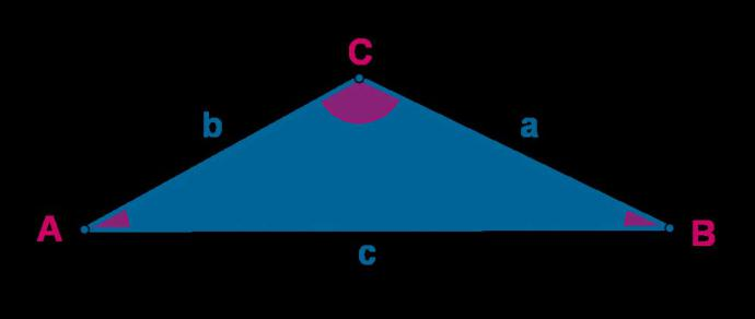 El teorema del coseno
