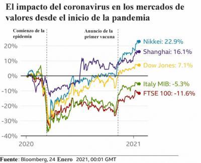 La manera en que la vacuna de Covid-19 afecta a los mercados mundiales