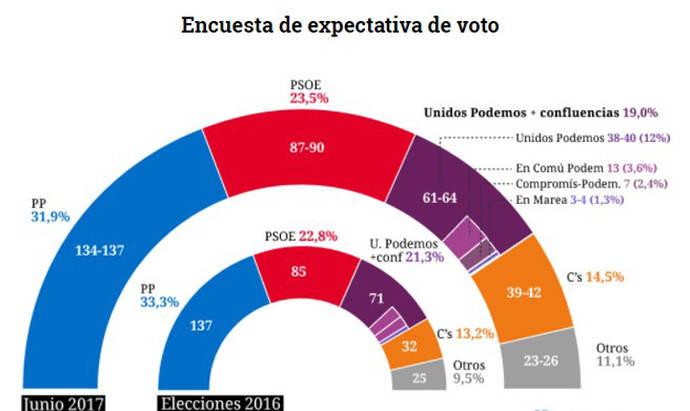 El PP pierde tres puntos en intención de voto en un mes, asolado por la corrupción y los escándalos judiciales